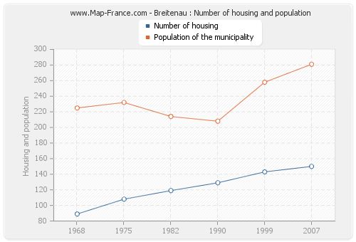 Breitenau : Number of housing and population