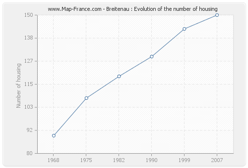 Breitenau : Evolution of the number of housing