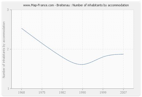 Breitenau : Number of inhabitants by accommodation