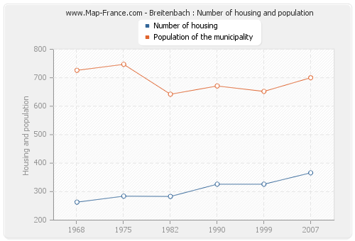 Breitenbach : Number of housing and population