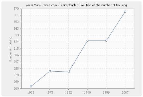 Breitenbach : Evolution of the number of housing