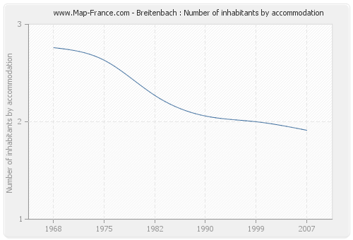 Breitenbach : Number of inhabitants by accommodation