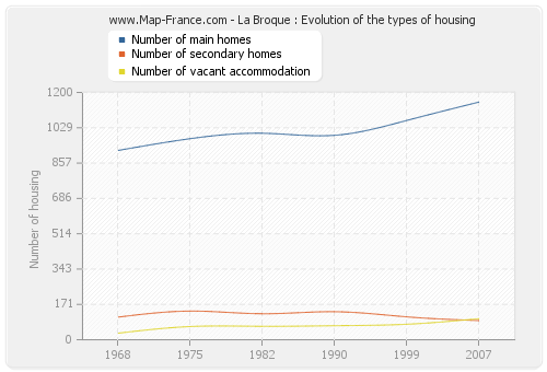 La Broque : Evolution of the types of housing