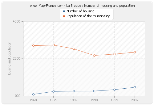 La Broque : Number of housing and population