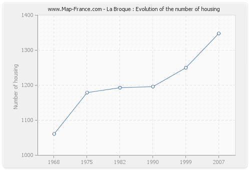 La Broque : Evolution of the number of housing