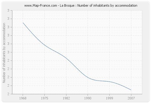 La Broque : Number of inhabitants by accommodation