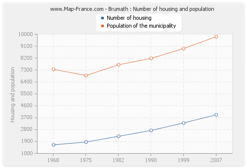 Brumath : Number of housing and population