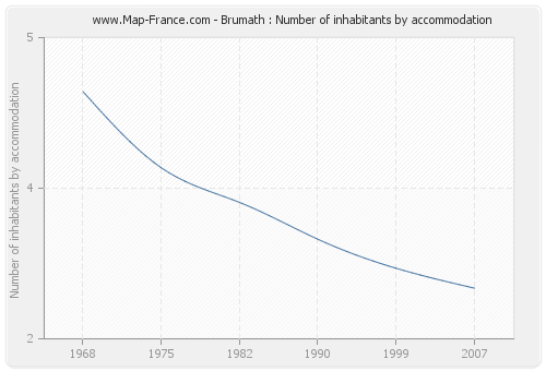Brumath : Number of inhabitants by accommodation
