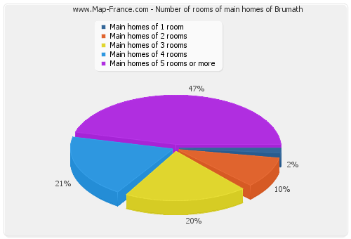 Number of rooms of main homes of Brumath
