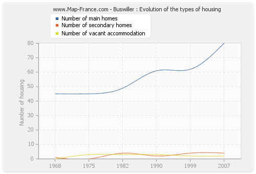 Buswiller : Evolution of the types of housing
