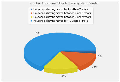 Household moving date of Buswiller