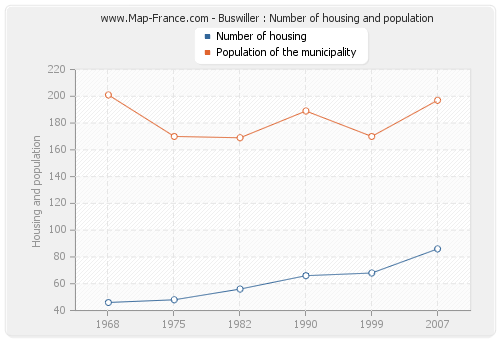 Buswiller : Number of housing and population