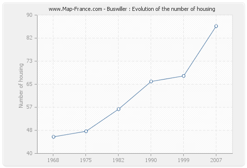 Buswiller : Evolution of the number of housing