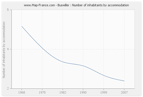 Buswiller : Number of inhabitants by accommodation
