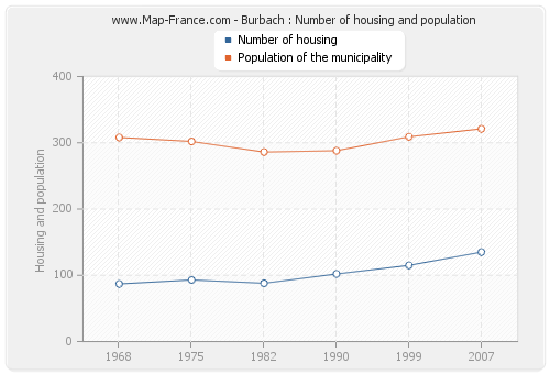 Burbach : Number of housing and population