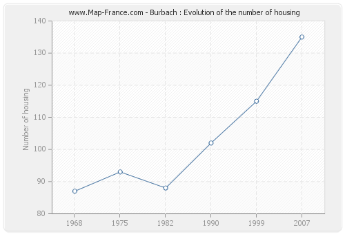 Burbach : Evolution of the number of housing