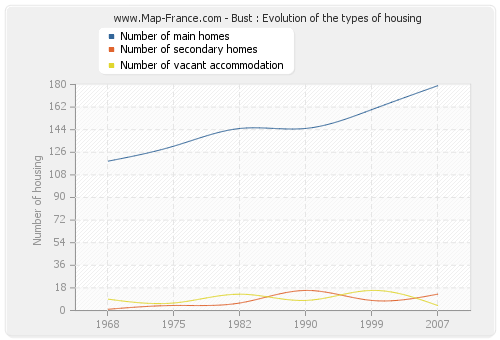 Bust : Evolution of the types of housing