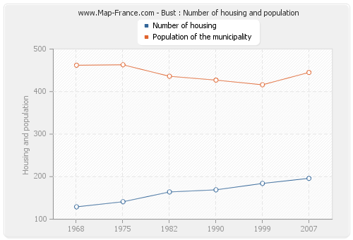 Bust : Number of housing and population
