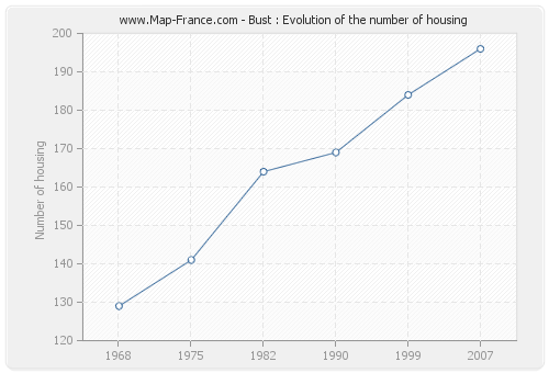 Bust : Evolution of the number of housing