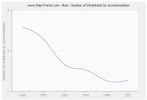 Bust : Number of inhabitants by accommodation
