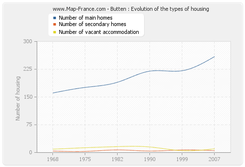 Butten : Evolution of the types of housing