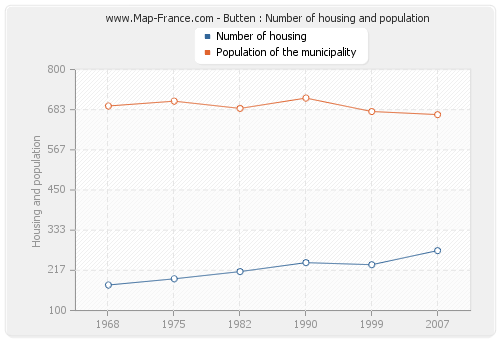 Butten : Number of housing and population