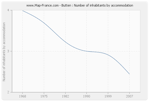 Butten : Number of inhabitants by accommodation