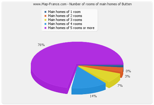 Number of rooms of main homes of Butten