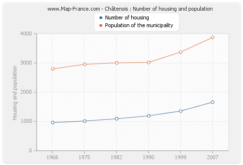 Châtenois : Number of housing and population