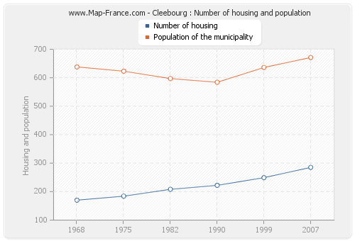 Cleebourg : Number of housing and population
