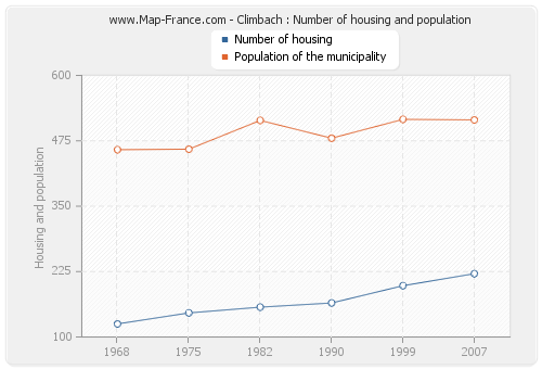 Climbach : Number of housing and population