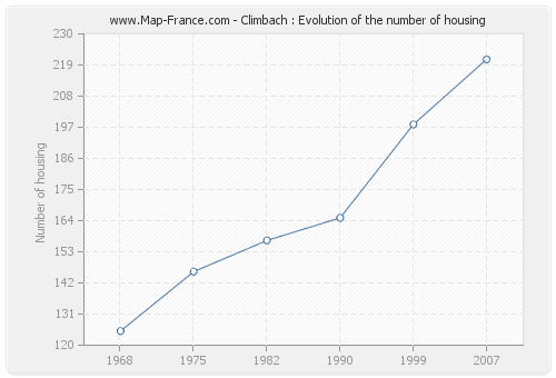 Climbach : Evolution of the number of housing