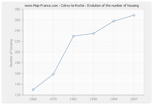 Colroy-la-Roche : Evolution of the number of housing