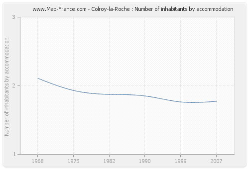 Colroy-la-Roche : Number of inhabitants by accommodation