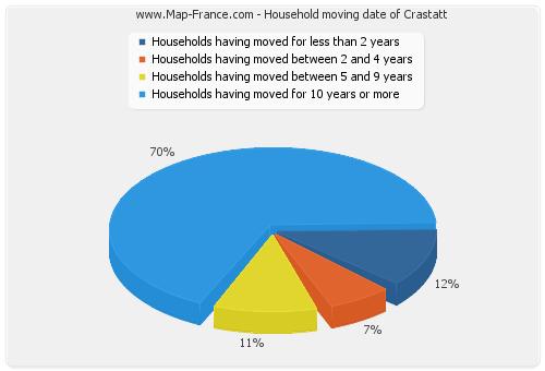 Household moving date of Crastatt