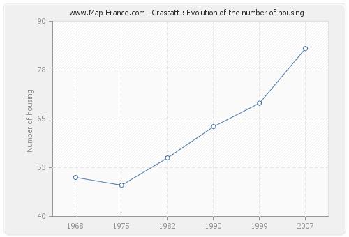 Crastatt : Evolution of the number of housing