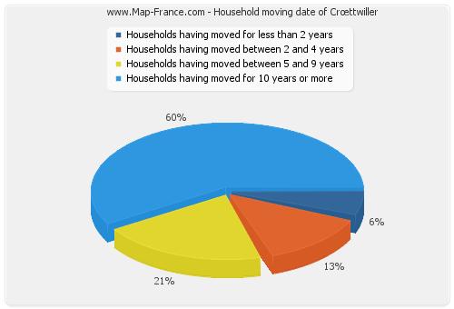 Household moving date of Crœttwiller
