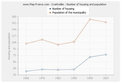 Crœttwiller : Number of housing and population