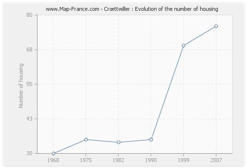 Crœttwiller : Evolution of the number of housing
