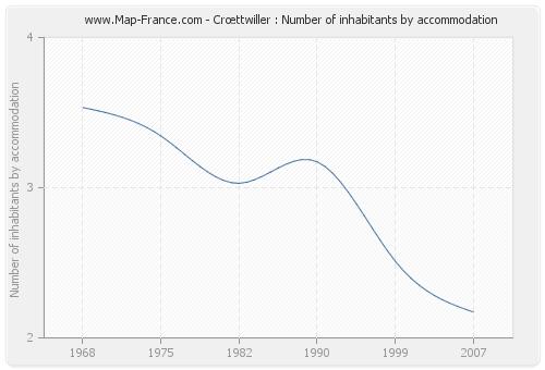 Crœttwiller : Number of inhabitants by accommodation