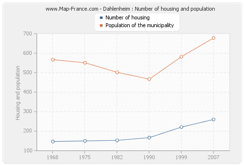 Dahlenheim : Number of housing and population