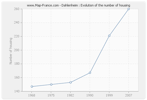 Dahlenheim : Evolution of the number of housing