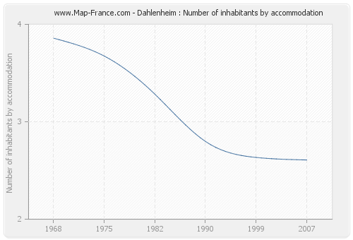 Dahlenheim : Number of inhabitants by accommodation