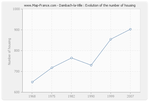 Dambach-la-Ville : Evolution of the number of housing