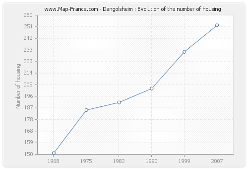 Dangolsheim : Evolution of the number of housing