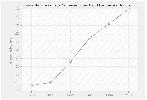 Daubensand : Evolution of the number of housing