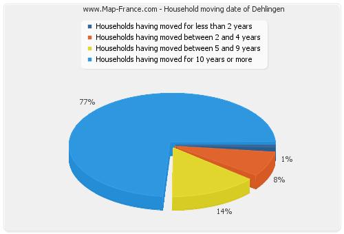 Household moving date of Dehlingen