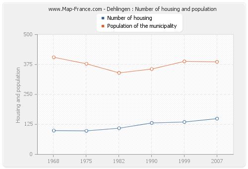 Dehlingen : Number of housing and population