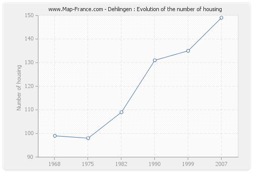 Dehlingen : Evolution of the number of housing