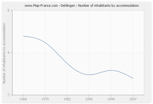 Dehlingen : Number of inhabitants by accommodation